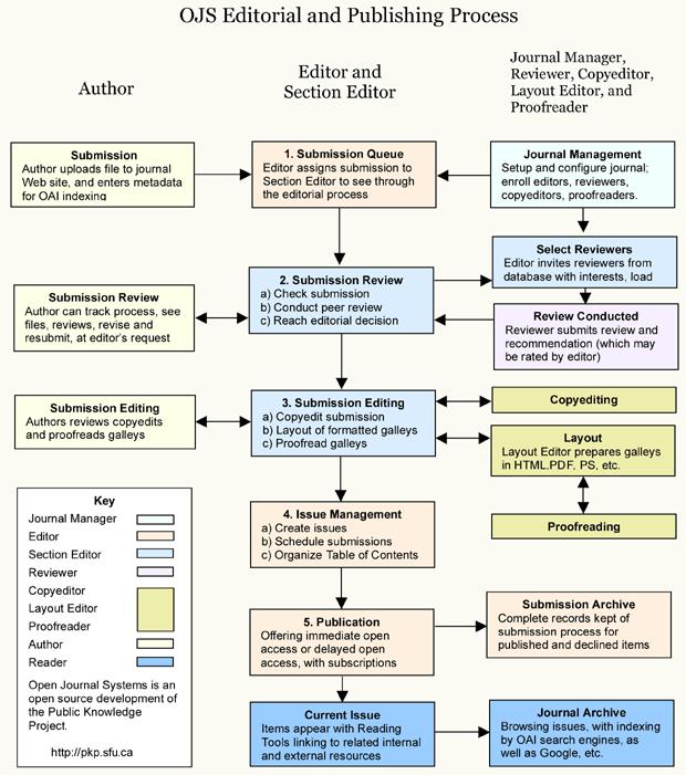 Διαδικασία Επιμέλειας και Δημοσίευσης του OJS